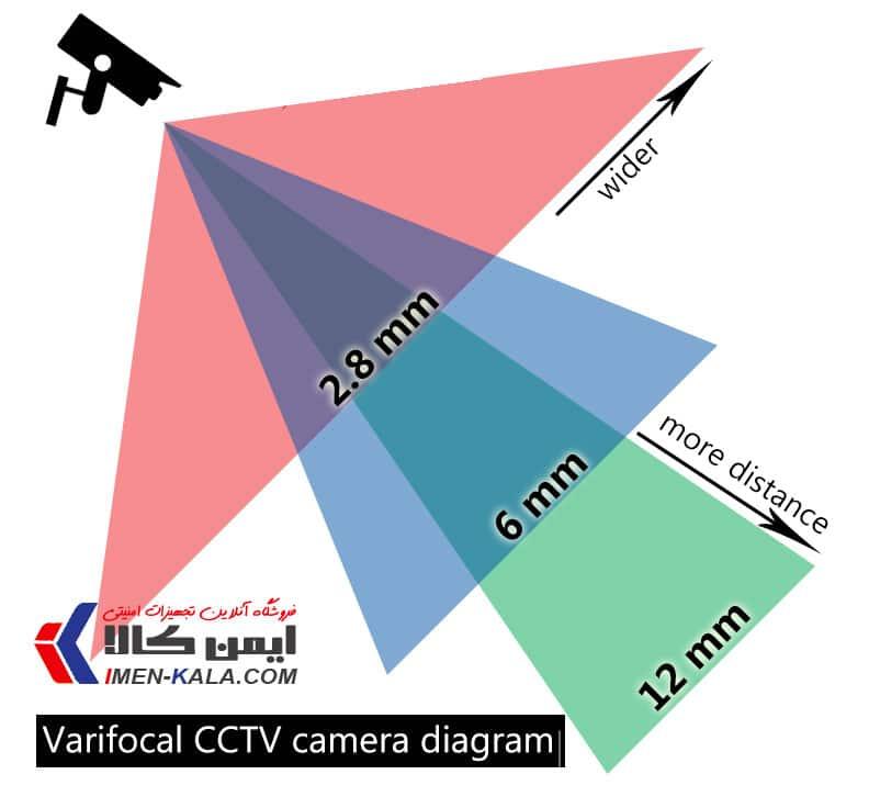 زاویه دید دوربین های لنز وریفوکال Varifocal