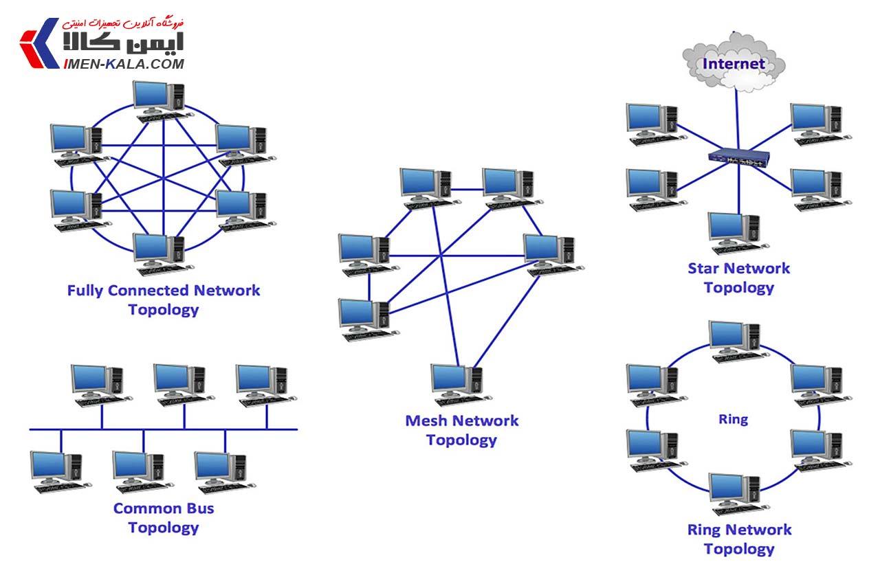 همبندی یا توپولوژی فیزیکی شبکه